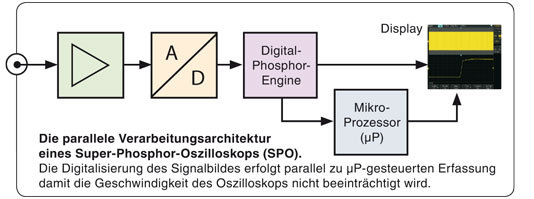 "Innovative ""Super-Phosphor-Oszilloskop""-Technologie!"
