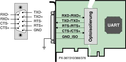 Optoisolierung bis 1 kV